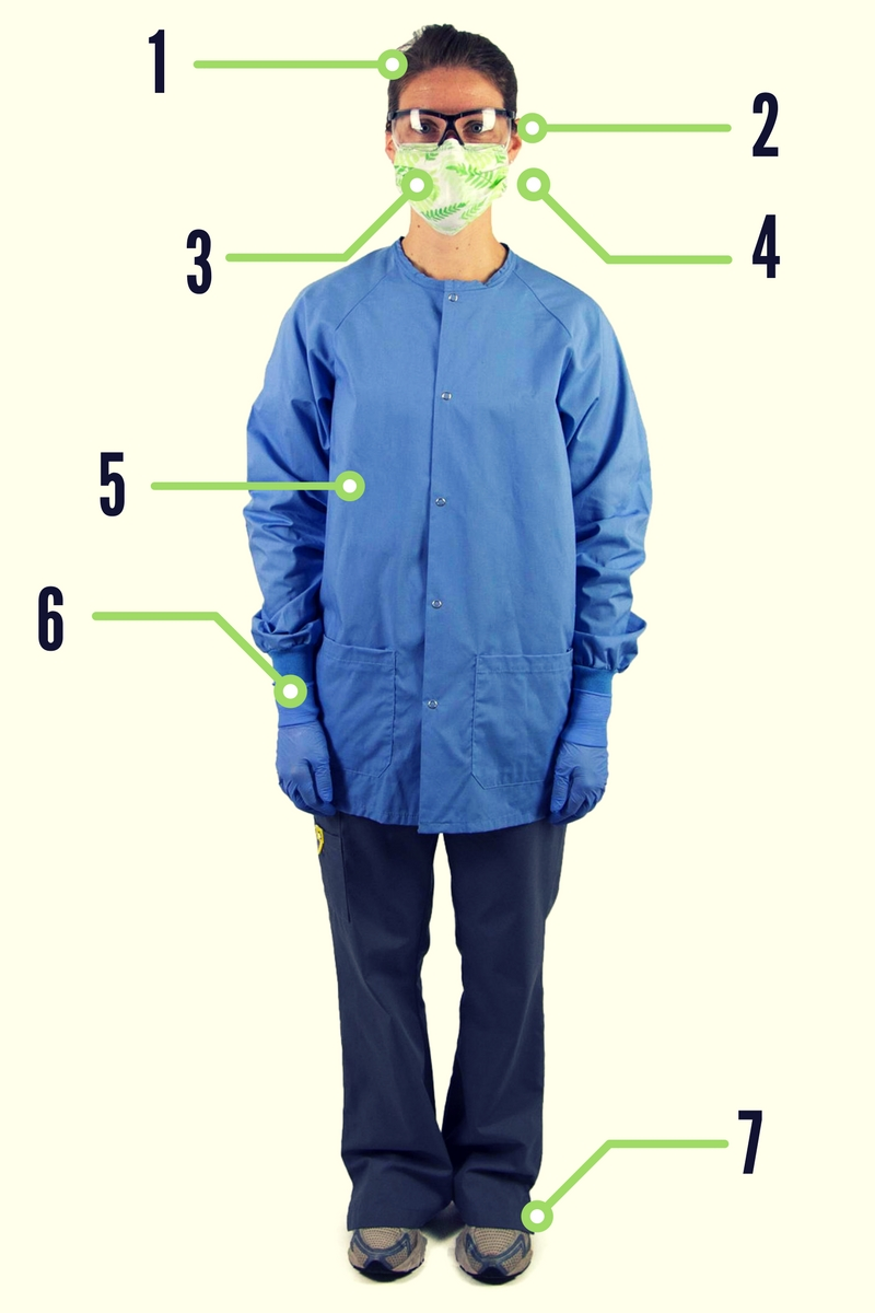 the right way to dress for infection control