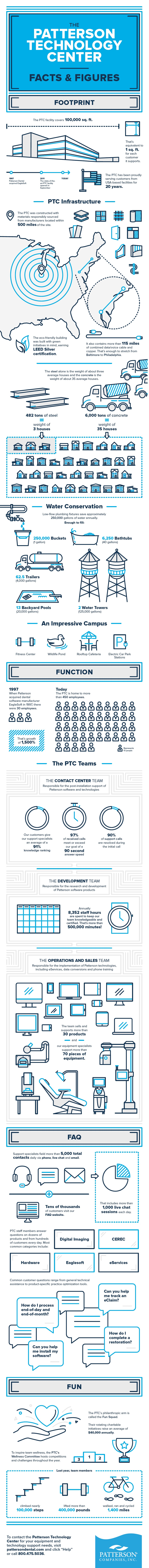 Patterson Technology Center Facts & Figures Infographic