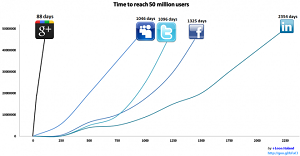 Google Plus 50 Million Users