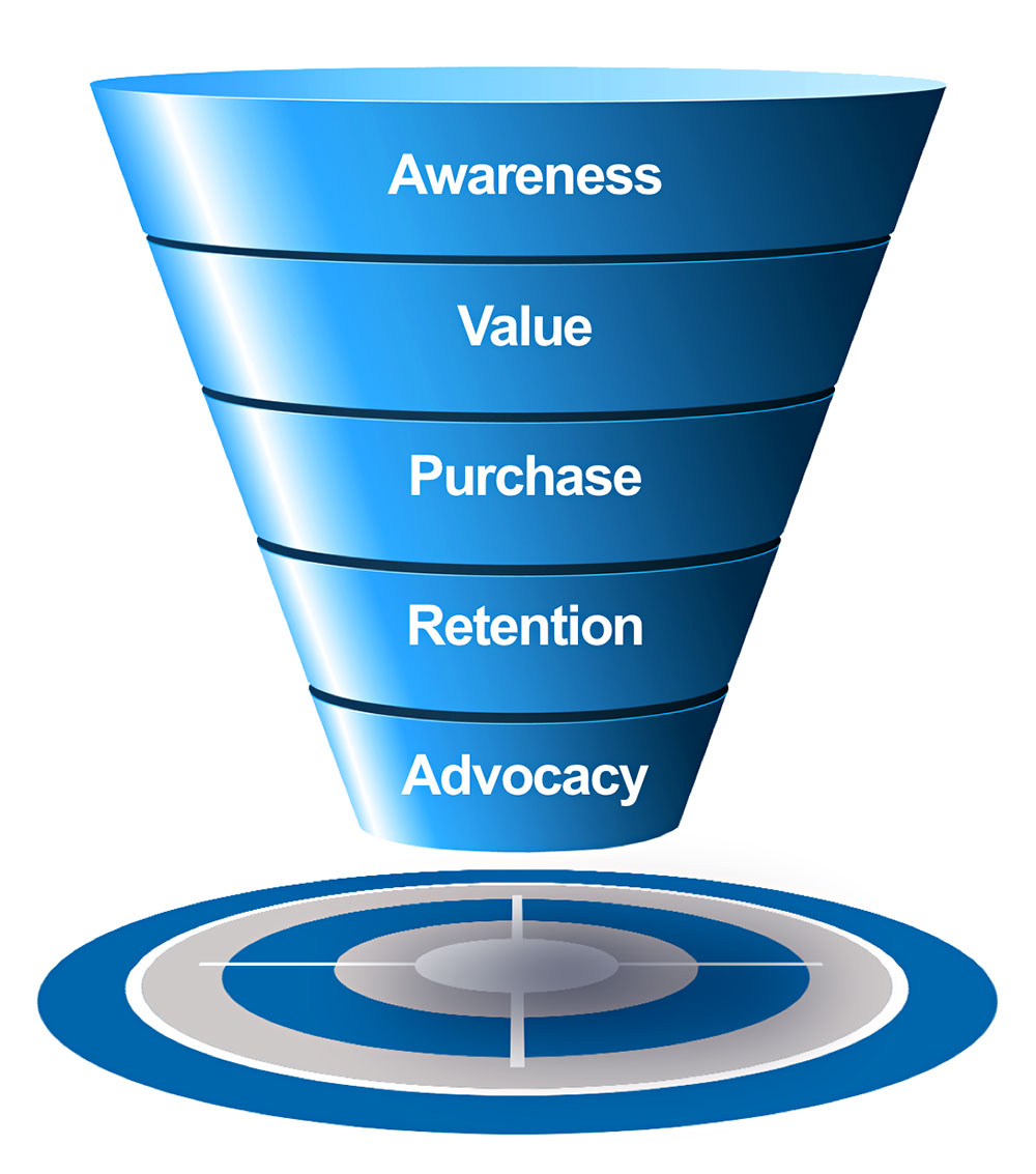 Is Your Social Media Supporting Your Marketing Funnel?