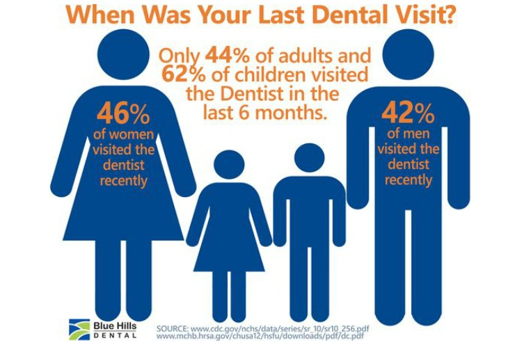 dental pinterest idea dental facts