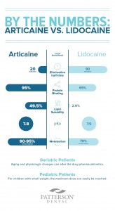 articaine and lidocaine graphic