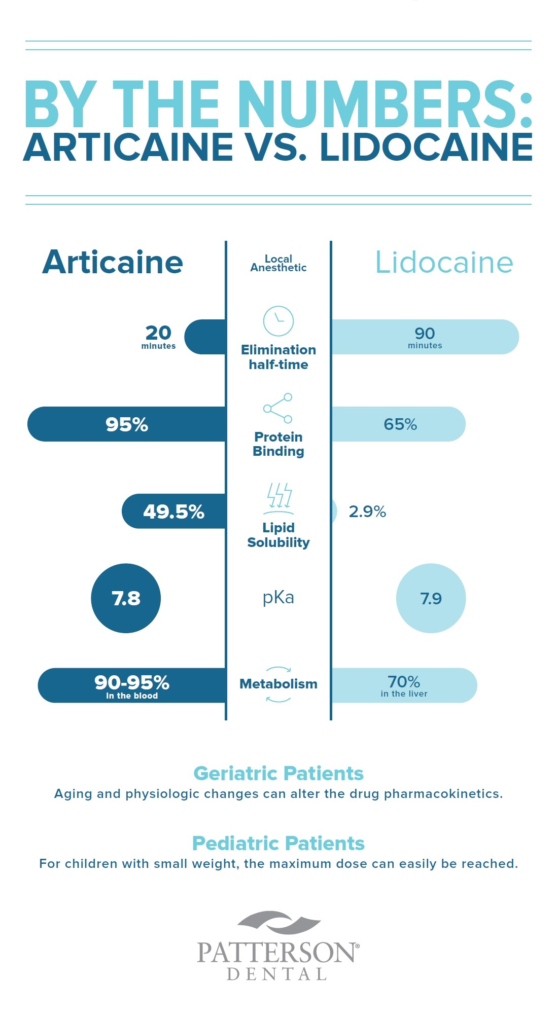 articaine vs lidocaine local aneesthetic infographic