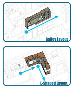 L-Shaped versus Galley style sterilization center layout