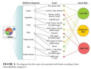 foods diagram showing risks of causing dental caries