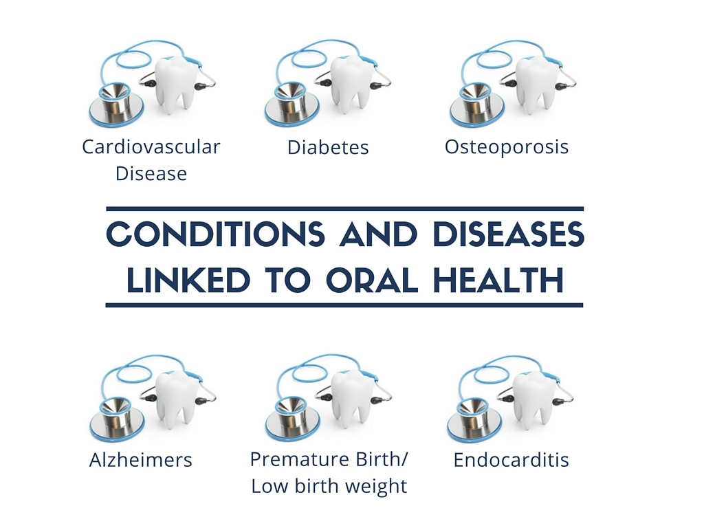 conditions and diseases linked to oral health