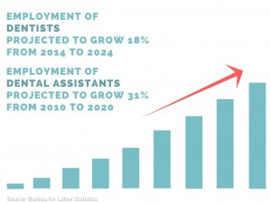projected dental industry growth