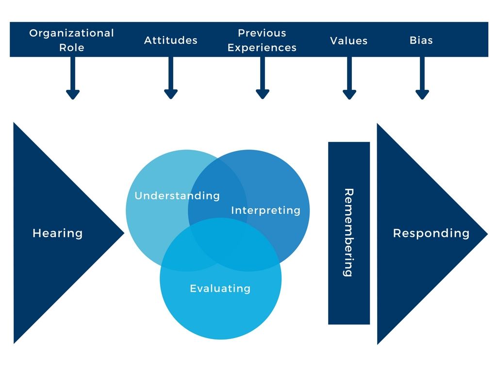 listening and responding process graph