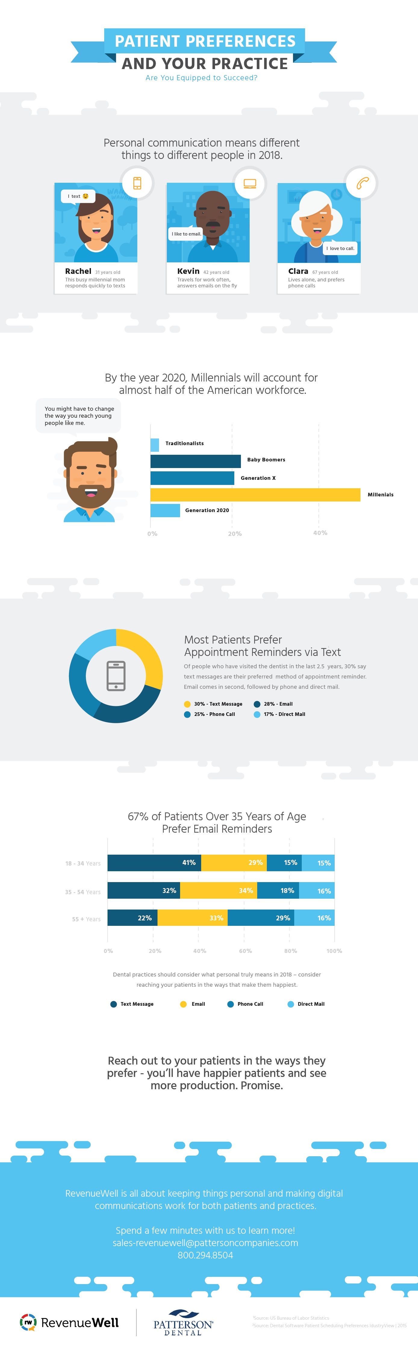 patient preferences and your practice revenuewell infographic