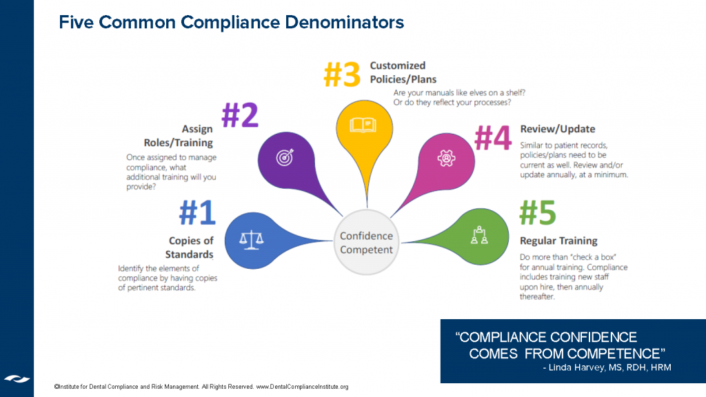 Graph showing the five common compliance denominators from Linda Harvey.